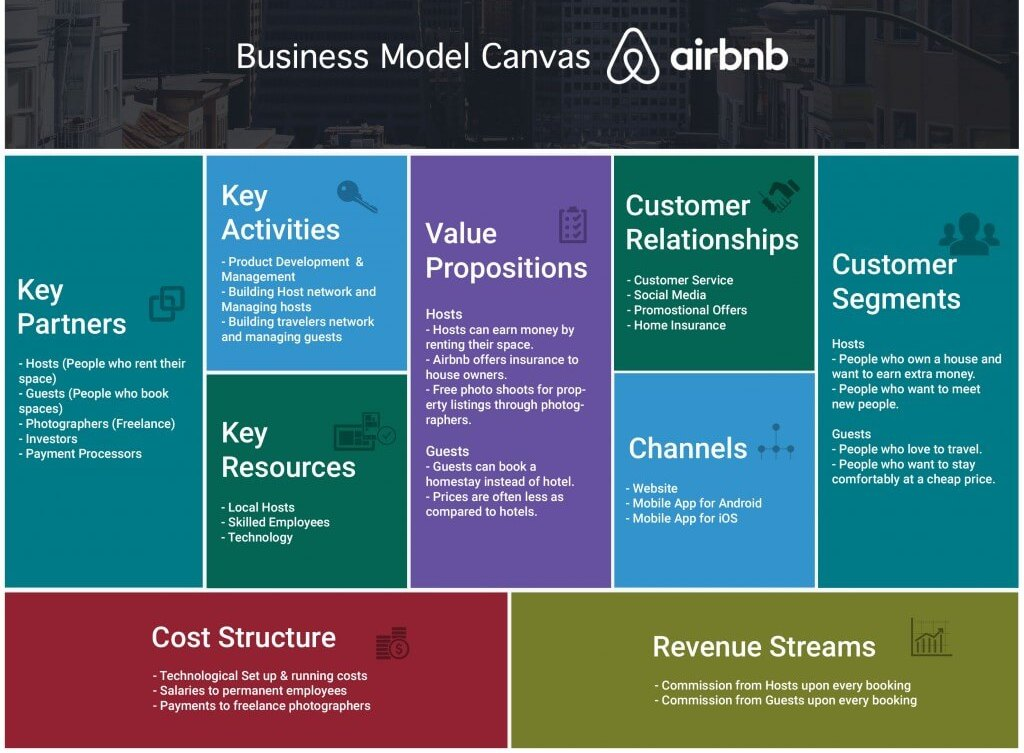 Airbnb's Business Model Canvas